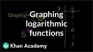 Shape Of A Logarithmic Parent Graph Video Khan Academy