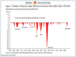 Great Depression Chart How Per Capita Gdp Fell During Crises Business Insider
