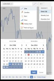 Stock Charts Graphs Screeners Stockopedia