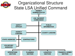 Ppt Unified Logistics Section Organizational Structure