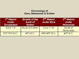 Nehemiah Timeline Chart Image Result For Timeline Of Ezra Nehemiah And Esther Book
