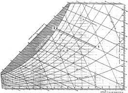 Ashrae Psychrometric Chart - Doki.okimarket.co