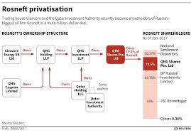 Rosneft Deal 2 Charts Basic Detailed Wendy Siegelman