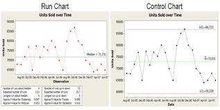 Difference Between Run Chart And Control Chart Compare The