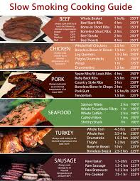 Meat Smoking Chart Pdf 80 Problem Solving Cooking Temperature Chart Pdf