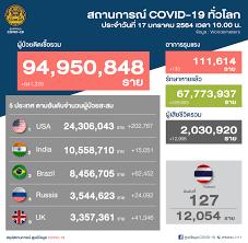 สถานการณ์โรคติดเชื้อไวรัสโคโรนา 2019... - ศูนย์ข้อมูล COVID-19