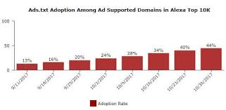 ads txt adoption