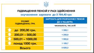 А потом все умрут Пенсионная реформа Гройсмана Правительство привязывает пенсии к новой повышенной минимальной зарплате которая с 1 января текущего года составляет 3200 гривен