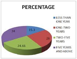 Pie Chart For Question 1 Download Scientific Diagram