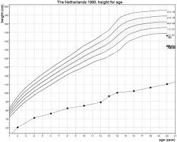 Growth Chart Of Rv Target Height Th Corrected For Secular