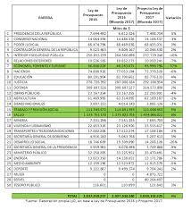 Proyecto De Ley De Presupuestos 2017 Gastos En Publicidad Y