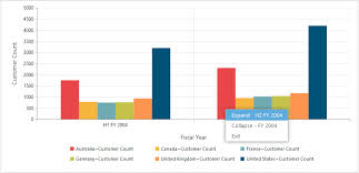 Asp Net Core Chart Control Interactive Asp Net Core Pivot Chart Control Syncfusion