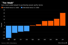 Bloomberg Chart More Europe Ppp Oecd The Daily Reckoning