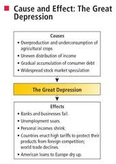 the great depression cause and effect essay example essay for you  the great depression cause and effect essay example image 6