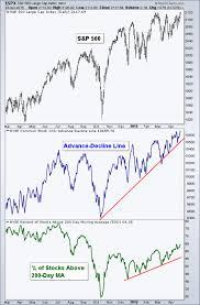 Advance Decline Line Chart 2015 Dbc Tumblr
