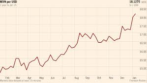 Peso Dollar Exchange Chart Pesos Slump Continues As Exchange Rate Approaches 18 50 Per