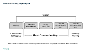 Value Stream Mapping Examples Path To Production Value Stream Mapping In A Devops World