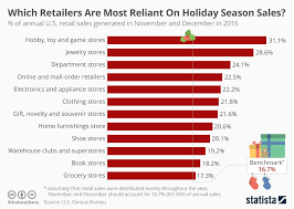 Sales Chart Chart Which Retailers Are Most Reliant On Holiday Season Sales