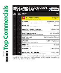 2015 Top Charts Songs X Ambassadors Top Billboard Clio Musics Top Commercials