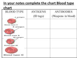 3 30 15aim How Can We Describe The Components Of Blood