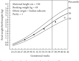 Fetal Growth Chart Percentile Figure 6 From Intrauterine Growth Restriction Effects Of