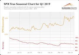 S P 500 Seasonality So Much Better Sunshine Profits