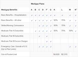 Medigap Plans Comparison Chart Medigap Plans Benefit Comparison Chart 2015