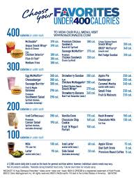 Mcdonalds Calorie Chart By Kirsten Thompson Musely