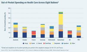 It's a type of cover that pays your private healthcare costs if you have a treatable condition. Examining Medicare For All Comparing International Health Care Models Manhattan Institute
