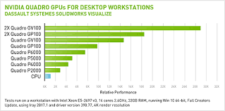 Latest Solidworks Performance Benchmarks Nvidia Quadro