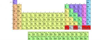 Element Chart With Names And Symbols The 4 Newest Elements On The Periodic Table Have Just Been Named
