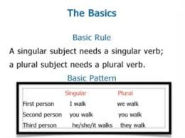 Singular And Plural Verbs Chart Subject Verb Concord Rules Concepts Videos And Solved