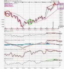 The Keystone Speculator Spx 30 Minute Chart 8 34 Ma Cross