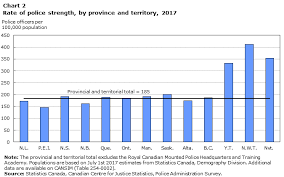 Military Police Career Progression Chart Police Resources In Canada 2017