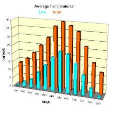 Weather In Las Vegas Temperature Rainfall