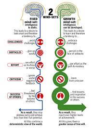 Fixed Vs Growth Mindset Chart Cusabo Nation