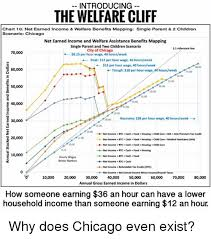 Introducing The Welfare Cliff Chart 10 Net Earned Income