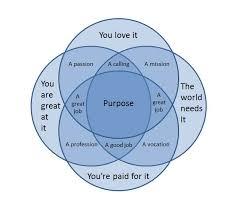 Venn Diagram Purpose Purpose A Venn Diagram Typosphere