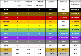 What does the resistor color codes on your resistor mean? Resistor Color Codes And Chart For 3 4 5 And 6 Band Resistors Latest Open Tech From Seeed Studio