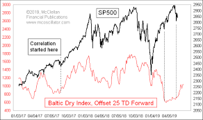 Bdi Index Chart Tom Mcclellan Baltic Dry Index Leads Stock Prices Top