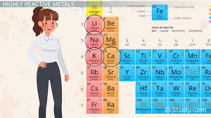 Balancing chemical equations name hour standard 1 learning module 10 background information and why: Metal Reactions Dilute Acids Water Oxygen Science Class 2021 Video Study Com