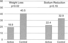 blood pressure and weight log long term effects of weight loss and dietary sodium reduction on