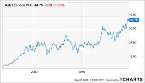 Astrazeneca At All Time Highs With Much More Room To Run