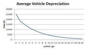 Dont Pay For Depreciation