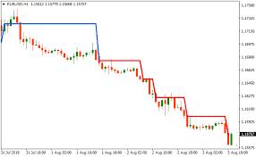 Renko Charts Free Download Ag Renko Chart Metatrader 4 Forex Indicator