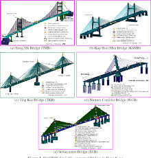 Structural Health Monitoring Pdf Integrating Bridge Structural Health Monitoring And