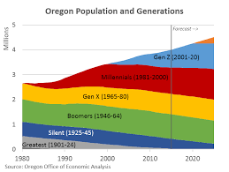 Population Demographics And Generations Oregon Office Of