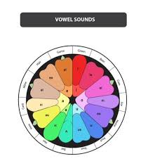 Phonemic Chart Cambridge Improving Your Pronunciation With A Phonemic Chart Oxford