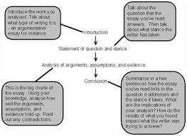 understanding the analytical essay definition