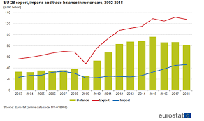 Car Trade Value Chart International Trade In Cars Statistics Explained